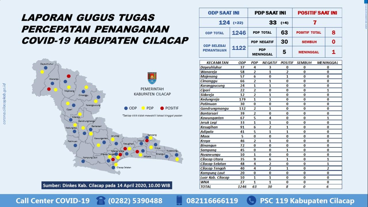 Gugus Tugas Percepatan Penanganan COVID-19 Kabupaten Cilacap, 14 April 2020