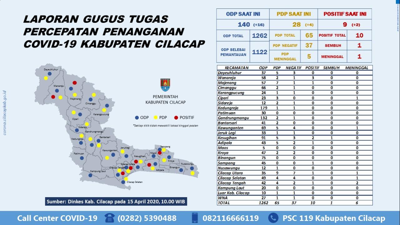 Gugus Tugas Percepatan Penanganan COVID-19 Kabupaten Cilacap, 15 April 2020
