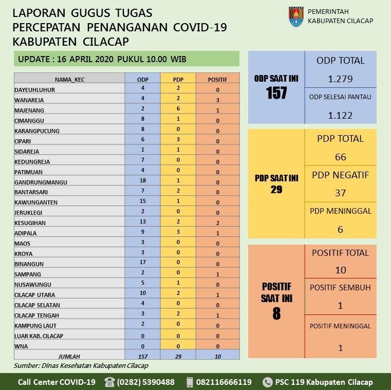 Gugus Tugas Percepatan Penanganan COVID-19 Kabupaten Cilacap, 16 April 2020