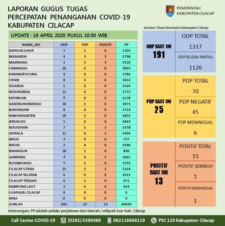 Gugus Tugas Percepatan Penanganan COVID-19 Kabupaten Cilacap, 19 April 2020