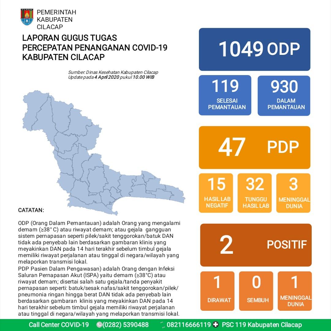 Gugus Tugas Percepatan Penanganan COVID-19 Kabupaten Cilacap, 4 April 2020