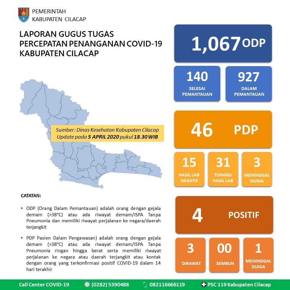 Gugus Tugas Percepatan Penanganan COVID-19 Kabupaten Cilacap, Update 5 April 2020 pukul 18:30 WIB
