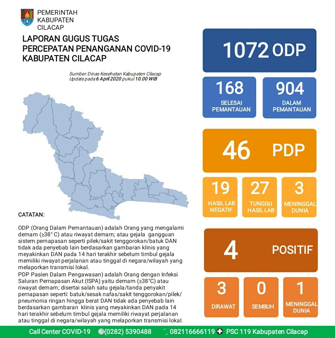Gugus Tugas Percepatan Penanganan COVID-19 Kabupaten Cilacap, 6 April 2020