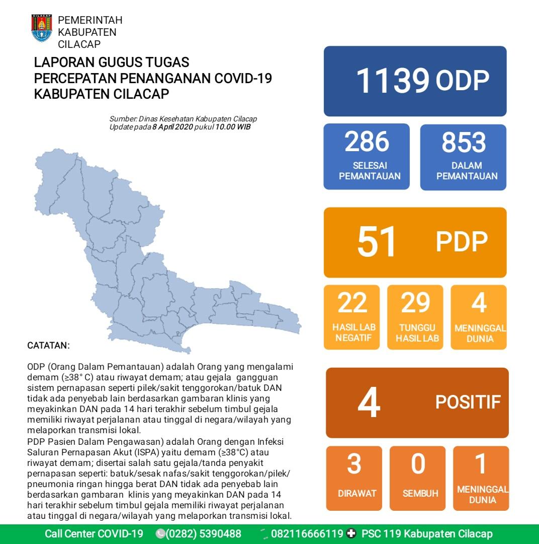 Gugus Tugas Percepatan Penanganan COVID-19 Kabupaten Cilacap, 8 April 2020