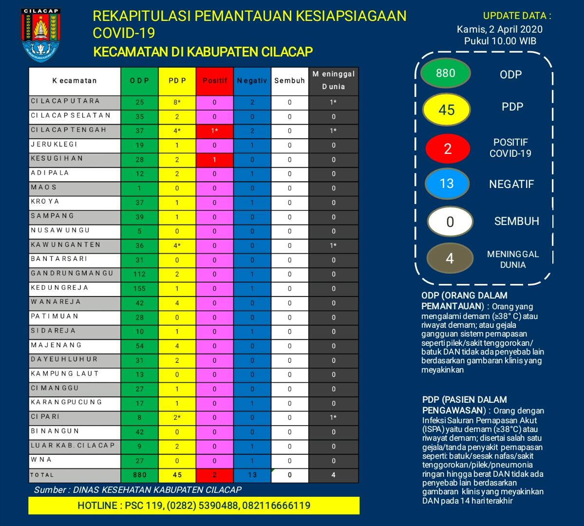 Rekapitulasi Pemantauan Kesiapsiagaan COVID-19 Kecamatan di Kabupaten Cilacap, 2 April 2020