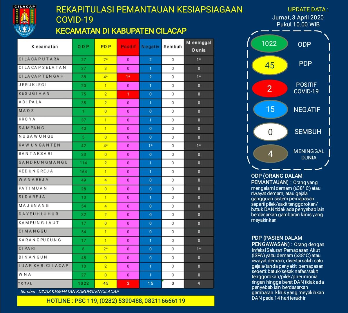 Rekapitulasi Pemantauan Kesiapsiagaan COVID-19 Kecamatan di Kabupaten Cilacap, 3 April 2020