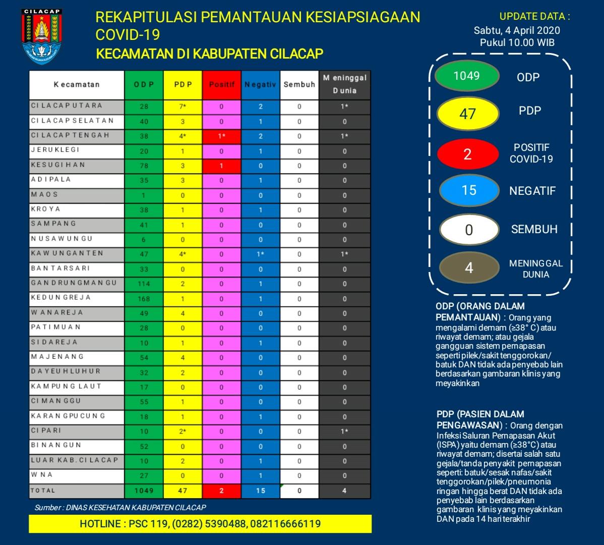 Rekapitulasi Pemantauan Kesiapsiagaan COVID-19 Kecamatan di Kabupaten Cilacap, 4 April 2020