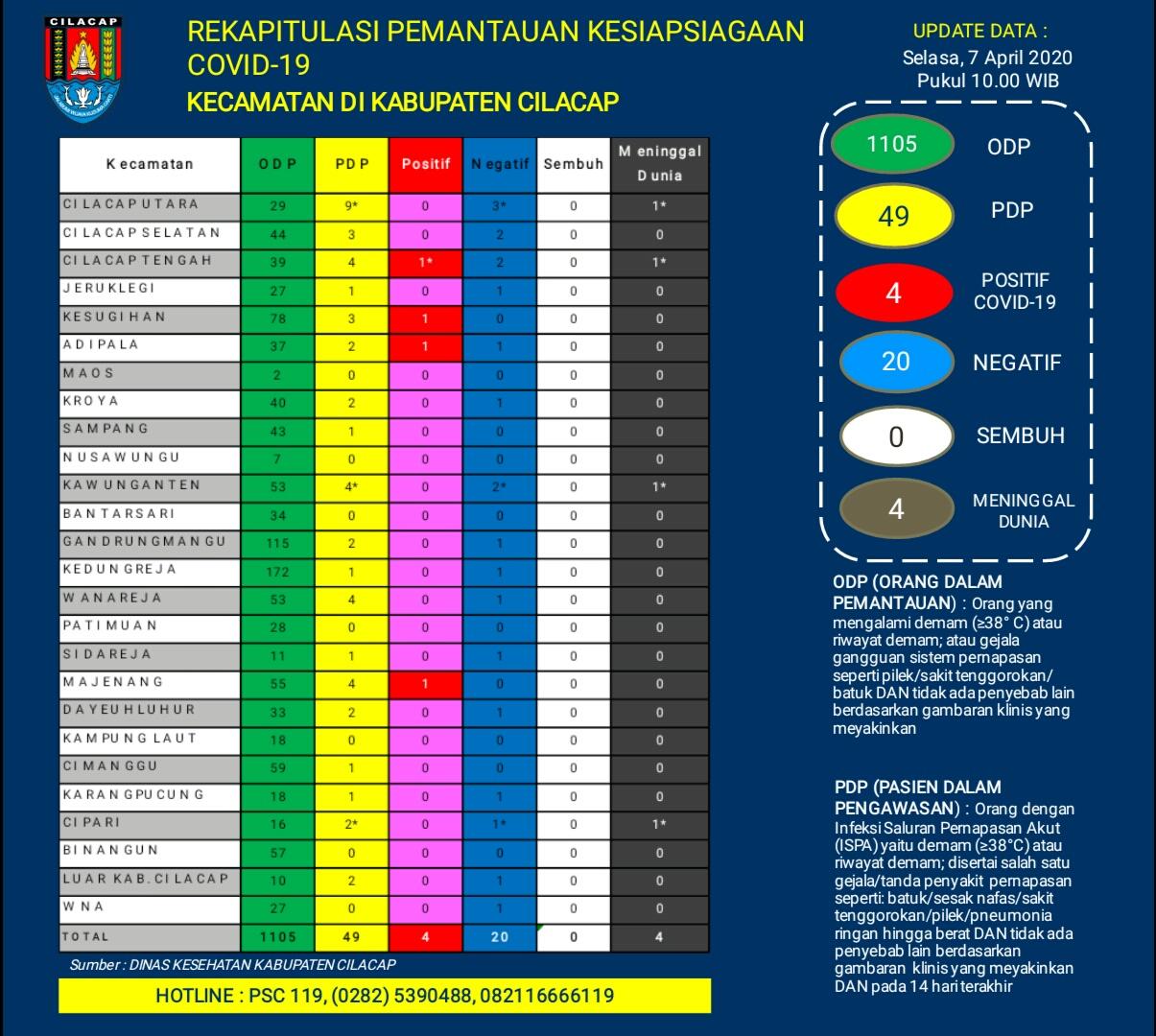Rekapitulasi Pemantauan Kesiapsiagaan COVID-19 Kecamatan di Kabupaten Cilacap, 7 April 2020