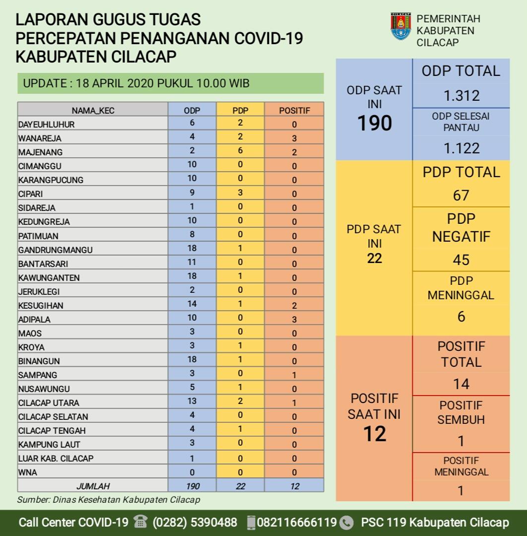 Gugus Tugas Percepatan Penanganan COVID-19 Kabupaten Cilacap, 18 April 2020