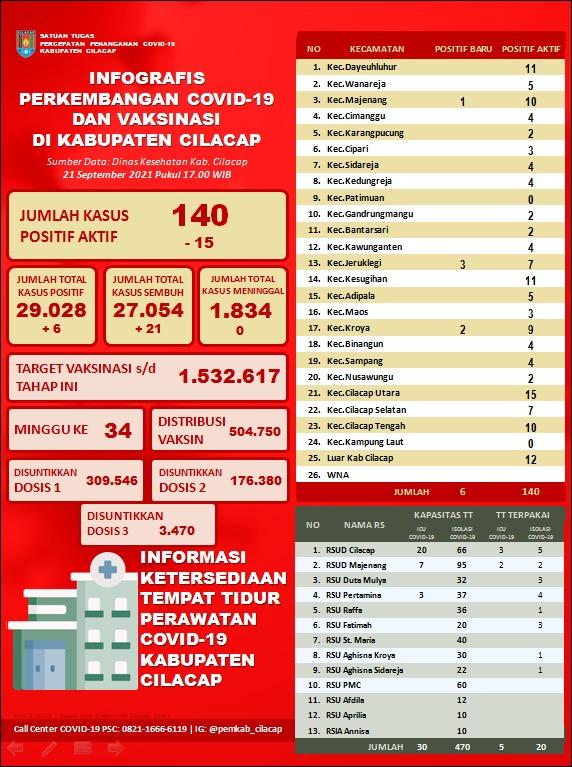 Laporan Satuan Tugas Percepatan Penanganan Covid-19 Kabupaten Cilacap, 21 September 2021