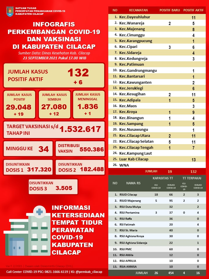 Laporan Satuan Tugas Percepatan Penanganan Covid-19 Kabupaten Cilacap, 23 September 2021