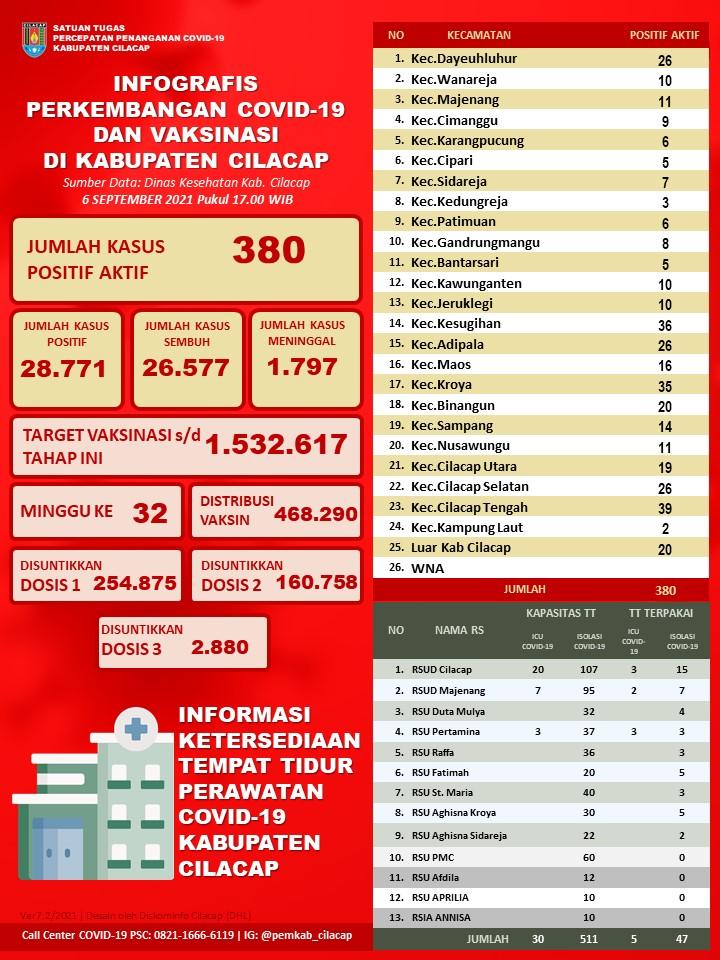 Laporan Satuan Tugas Percepatan Penanganan Covid-19 Kabupaten Cilacap, 6 September 2021
